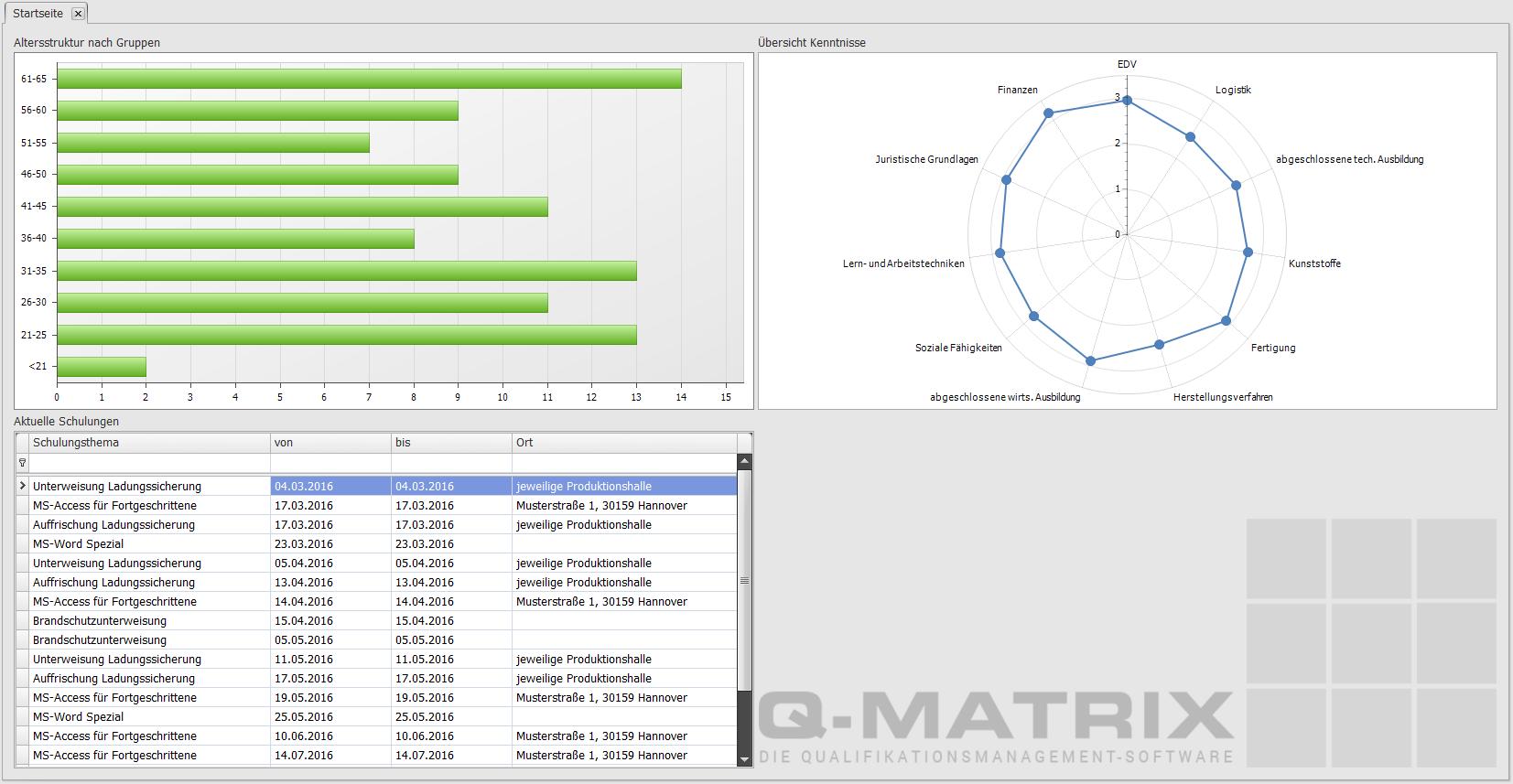 Matrix Rechnung : personalentwicklung ~ Themetempest.com Abrechnung