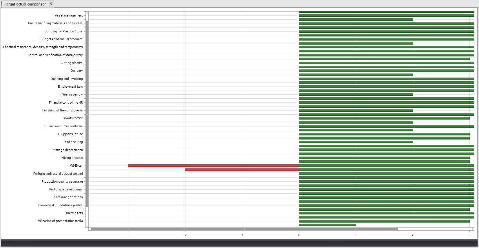 Target / Actual Analysis