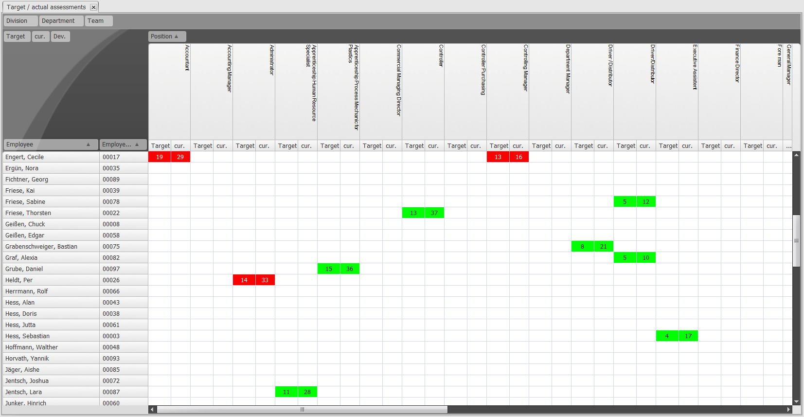 Target / Actual Matrix