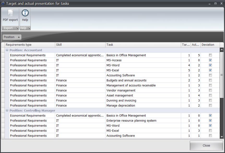 Employee Details Target / Actual